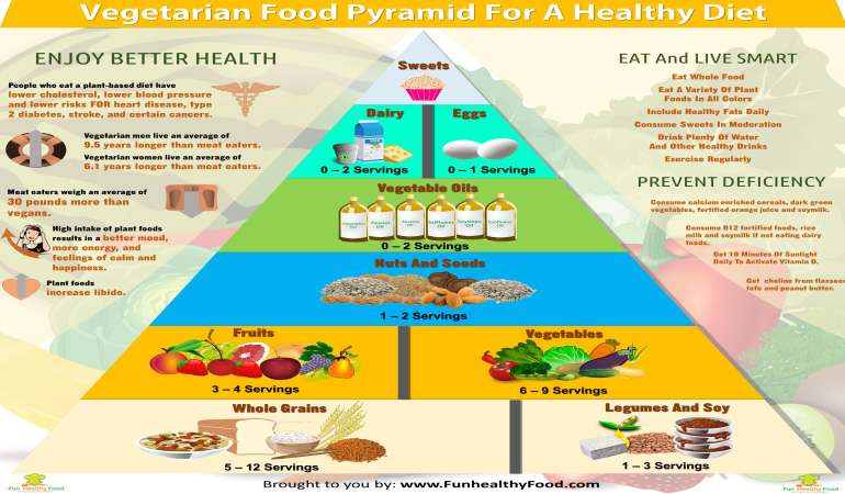 Veg Food Pyramid